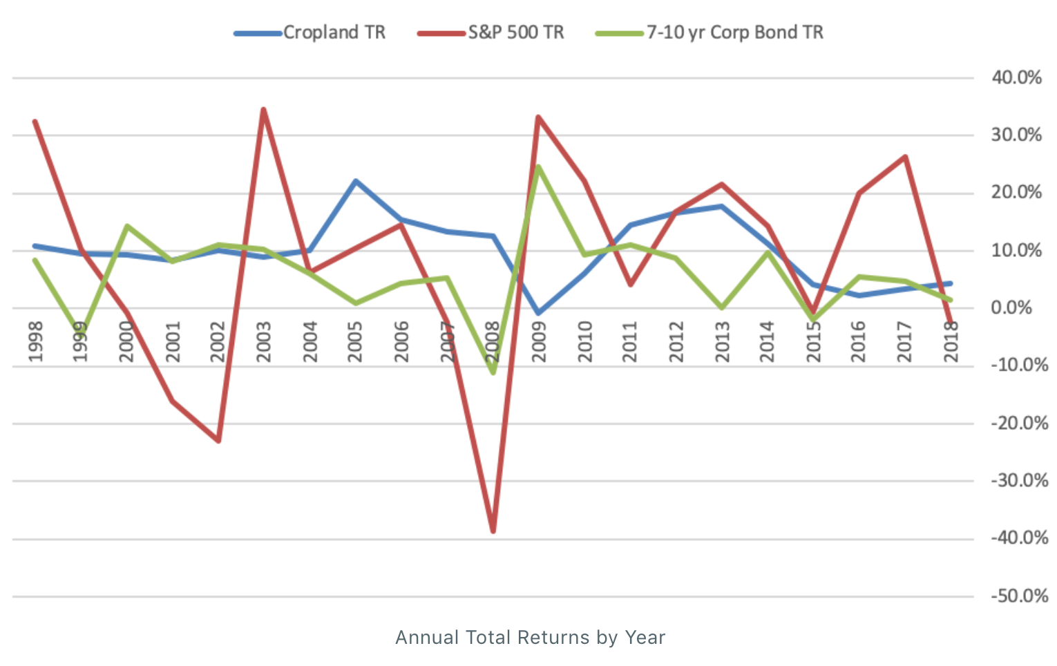 Annual Total Return by Year Comparison - Cropland vs S&P 500 vs 7-10 year Corporate Bond